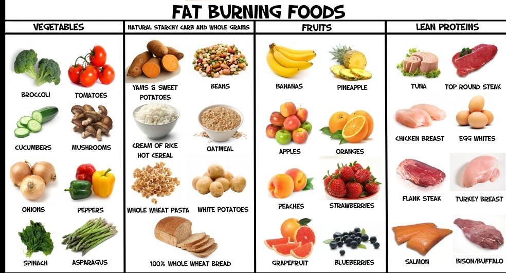 Special Weight Loss Diet For Men