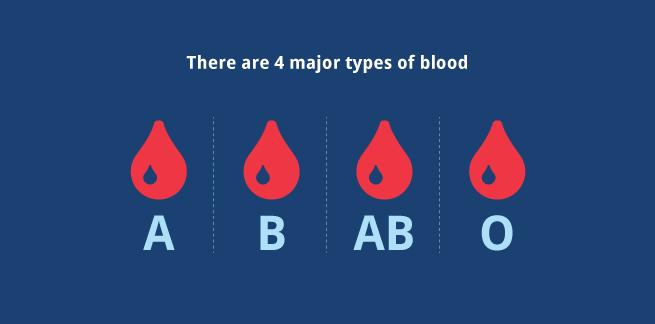 bloodgraph